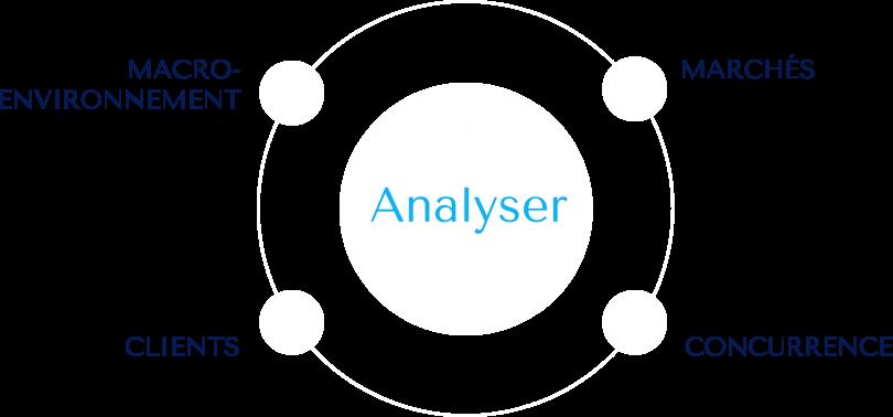 graphAnalyser